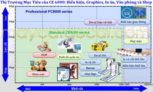 may-cat-decal-nhat-ban-graphtec-ce-6000-7
